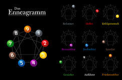 Enneagram Chart German Names. Enneagramm chart with german names of the nine types of personality Stock Photo