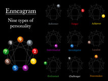 Enneagram Chart Types Of Personality Royalty Free Stock Photo