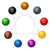 Enneagram Figure Spheres White. Enneagram figure composed of nine different colored spheres numbered from one to nine concerning the nine types of personality Royalty Free Stock Image