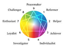 Enneagram Gradient Description White. Enneagram figure with numbers from one to nine concerning the nine described types of personality around a rainbow gradient Stock Photography