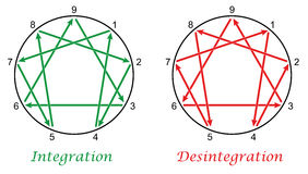 Enneagram Integration Desintegration Stock Image