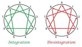 Enneagram Integration Desintegration Stock Image