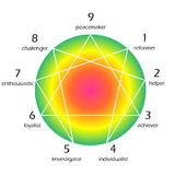Enneagram of personality Royalty Free Stock Photo