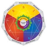 Enneagram - tipi di personalità diagramma - mappa di prova illustrazione vettoriale