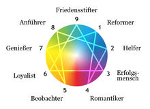 Enneagram Types White German. Enneagram figure with numbers from one to nine concerning the nine described types of personality around a rainbow gradient sphere Stock Images