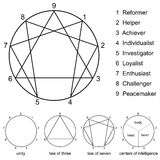 Enneagram Variations. Enneagram with numbers from one to nine, the names of the nine types of personality, the unity circle, the law of three, the law of seven Stock Photography