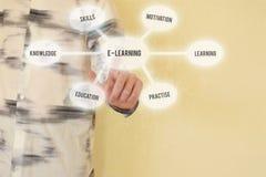 Ensino eletrónico e conceito em linha da educação fotos de stock royalty free