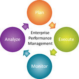 Enterprise performance business diagram Stock Photos