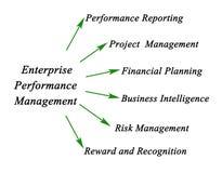 Enterprise Performance Management Royalty Free Stock Photos