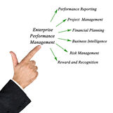 Enterprise Performance Management. Diagram of Enterprise Performance Management Stock Photos