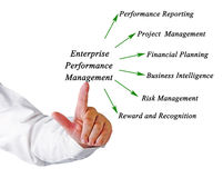 Enterprise Performance Management Stock Photography