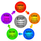 Enterprise resource planning. Diagram showing the different stages of enterprise resource planning Stock Images
