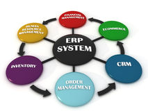 Enterprise Resource Planning. 3d image of Enterprise Resource Planning Stock Images