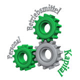 Enterprise Resource Planning. With gears and german text Personal, Betriebsmittel, Kapital, translate Human Resources, Working Capital, and Financial Capital Royalty Free Stock Image
