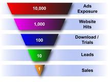 Entonnoir de site Web et de ventes Images libres de droits