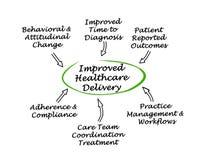 Entrega de atención sanitaria mejorada ilustración del vector