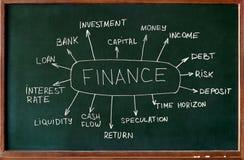 Entrenamiento financiero de la instrucción Imagen de archivo