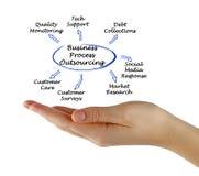 Entreprenadisering för affärsprocess Arkivfoton
