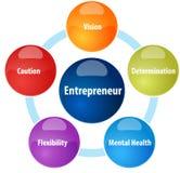 Entrepreneur business diagram illustration Stock Images