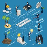 Entrepreneur Isometric Flowchart illustration libre de droits