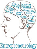 Entrepreneur Mind Lean Startup Model. Entrepreneur thinking lean start up business idea plan in phrenology head drawing Stock Images