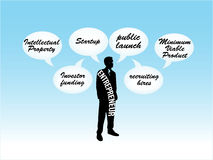 Entrepreneur pensant au plan de modèle de jeune entreprise Images libres de droits