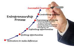 Entrepreneurship Process Royalty Free Stock Photos