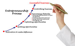 Entrepreneurship Process Stock Photography