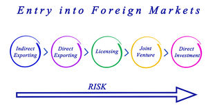 Entry into Foreign Markets Stock Photography