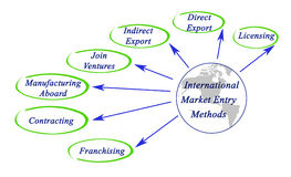Entry to International Marketing Royalty Free Stock Image
