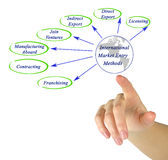 Entry to International Marketing Stock Image
