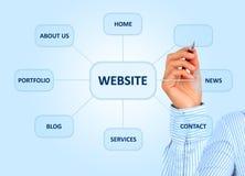 Entwerfen der Websitestruktur. Lizenzfreies Stockfoto