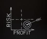 Riskera-Vinst graf på blackboarden Arkivfoton