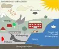 Environmental fluid mechanics and nature contamination. Nature contamination and environmental fluid mechanics, hydrology and pollution, meteorology royalty free illustration