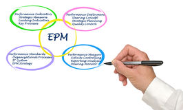 EPM. Presenting important components of EPM royalty free stock images
