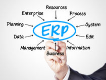 EPR. Concept sketched on screen Royalty Free Stock Image