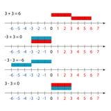 Equação da adição da matemática Foto de Stock
