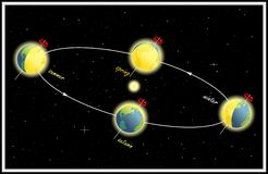 Equinox and solstice. The Earth s movement around the Sun Stock Illustration