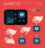 Equipment set for measuring sugar level in blood. Steps sequence for measuring content of glucose in human blood with. Diabetes. Analysis of the finger. Vector Stock Images