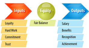 Equity theory business diagram illustration Stock Photos