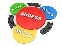Erfolg von den Wissensfähigkeiten und -fähigkeiten Lizenzfreie Stockfotos