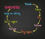 Erfolgskreis Stockbild