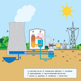 Erklärender Kernreaktor der bunten Grafik Stockfotos