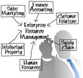 ERM Enterprise Resource Management diagram. ERM manager drawing Enterprise Resource Management chart stock illustration