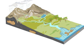 Erosion diagram. A vector An image of Erosion diagram Stock Images