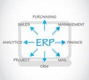 ERP,企业资源计划 图库摄影