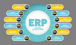 Erp系统 免版税库存图片