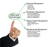 ERP/CRM Touchpoints Stock Photo