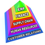 ERP Enterprise Resource Planning Pyramid Steps Elements. The term ERP standing for Enterprise Resource Planning on a pyrmaid showing the steps and elements of Stock Image