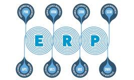 Erp-System Lizenzfreies Stockfoto